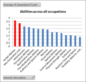 abilities across all occupations