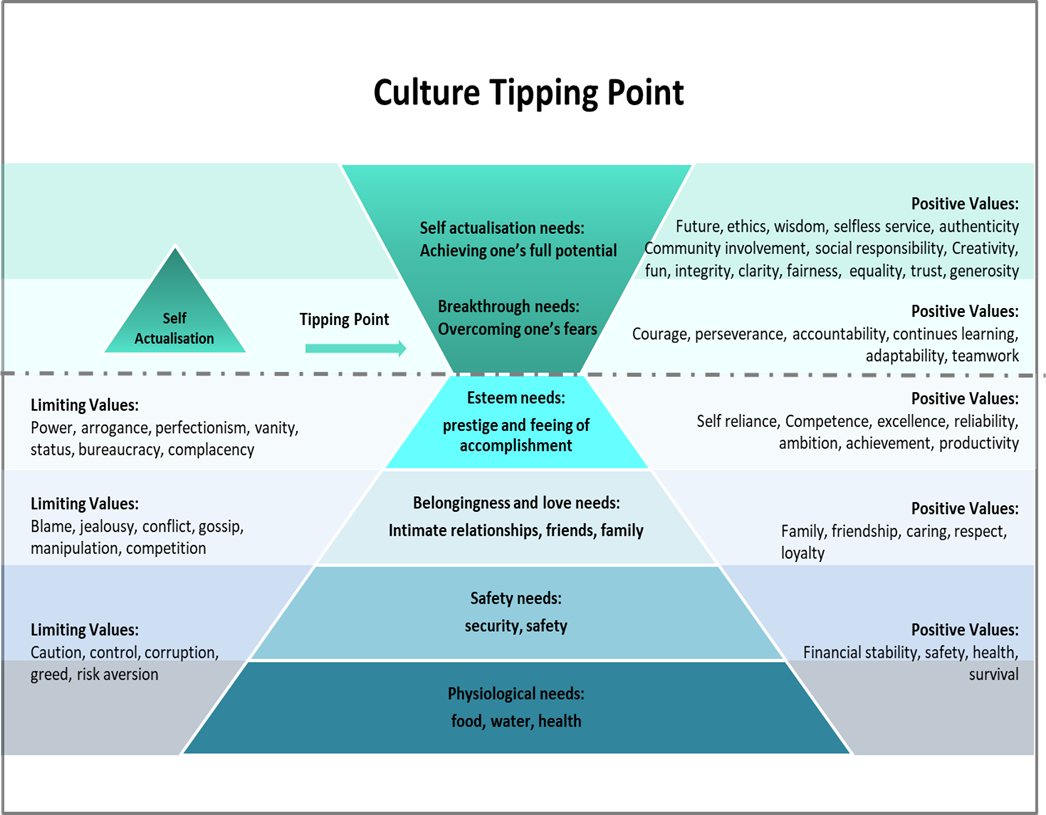 Culture tipping point