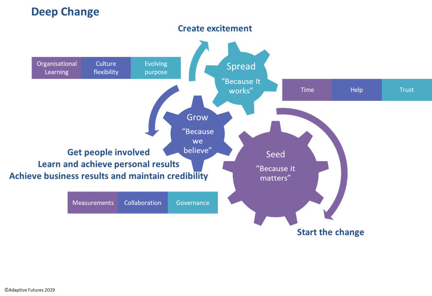 deep change diagram